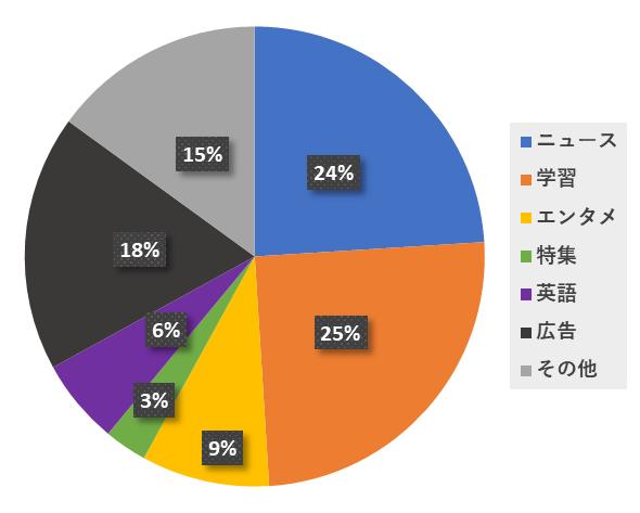 朝日小学生新聞のコンテンツ割合