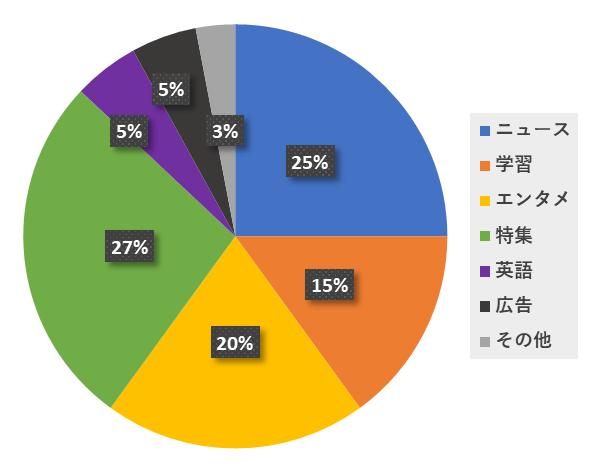 読売KODOMO新聞のコンテンツ割合